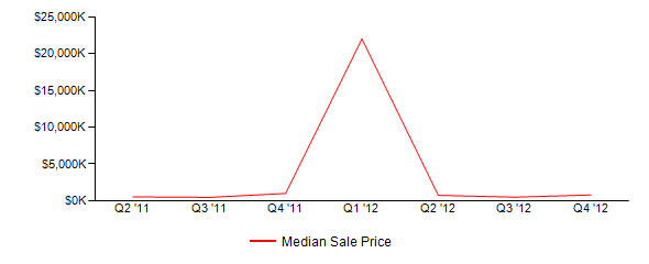 Sales Price Trends